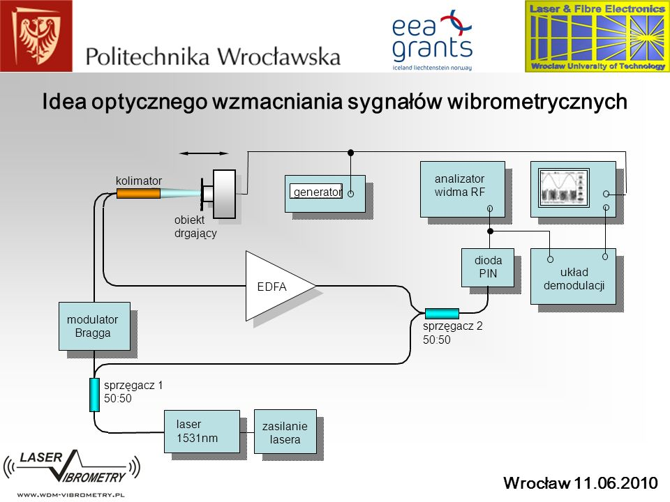 Idea optycznego wzmacniania sygnałów wibrometrycznych