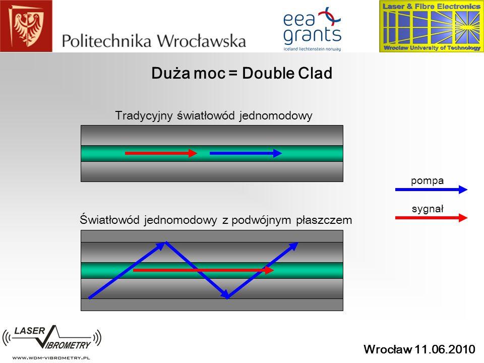 Duża moc = Double Clad Tradycyjny światłowód jednomodowy