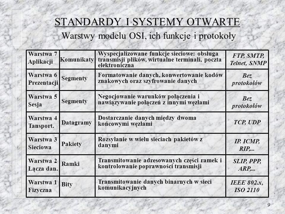 STANDARDY I SYSTEMY OTWARTE Warstwy modelu OSI, ich funkcje i protokoły