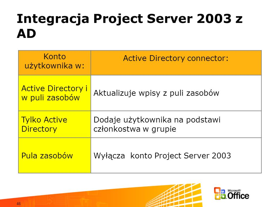 Integracja Project Server 2003 z AD