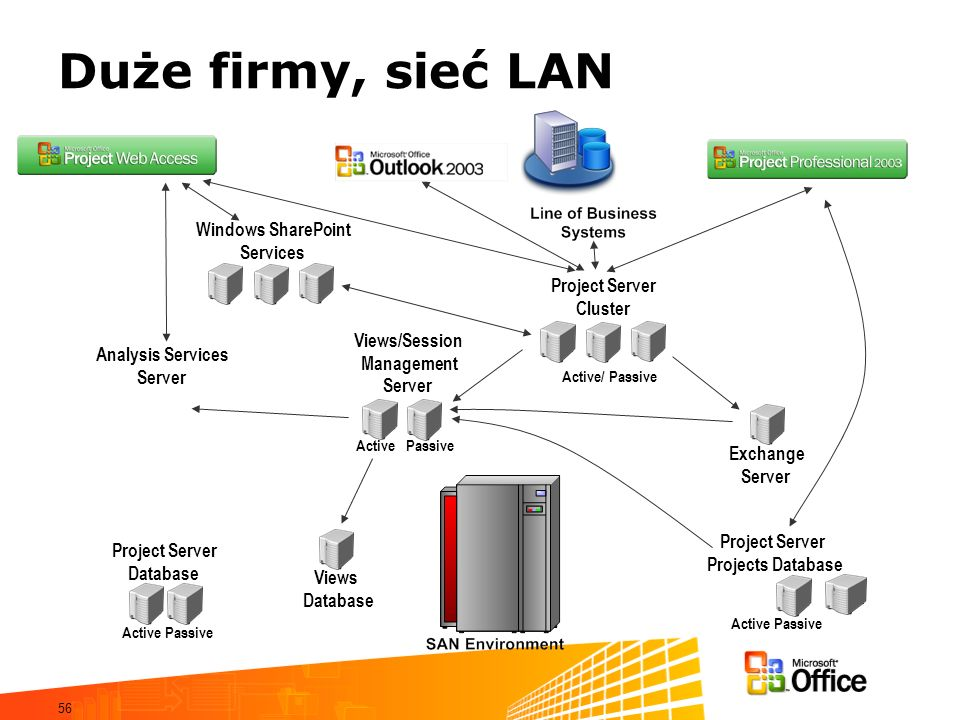 Duże firmy, sieć LAN Windows SharePoint Services Project Server