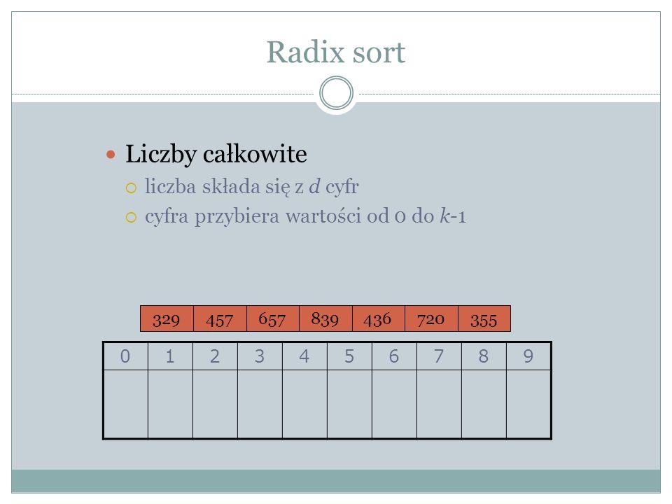 Radix sort Liczby całkowite liczba składa się z d cyfr