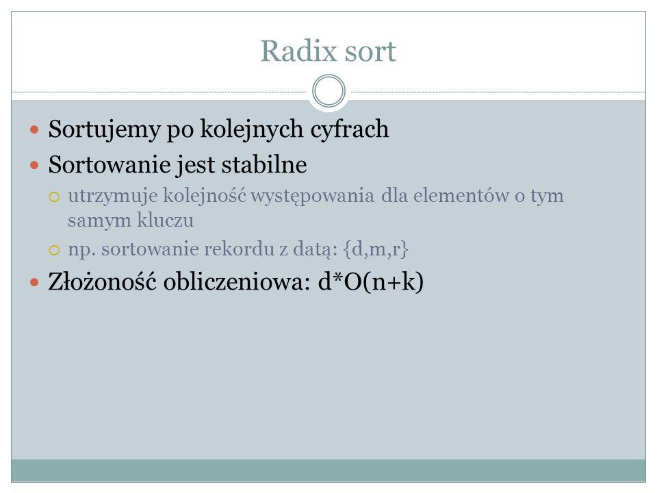 Radix sort Sortujemy po kolejnych cyfrach Sortowanie jest stabilne