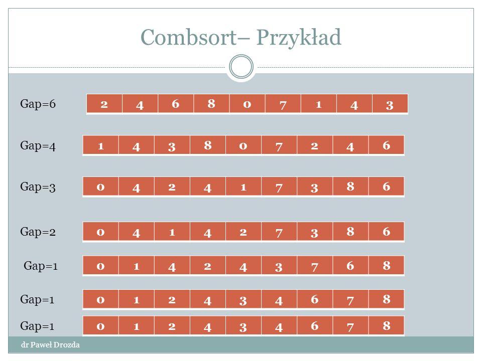 Combsort– Przykład Gap=6 2 4 6 8 7 1 3 Gap=4 1 4 3 8 7 2 6 Gap=3 4 2 1