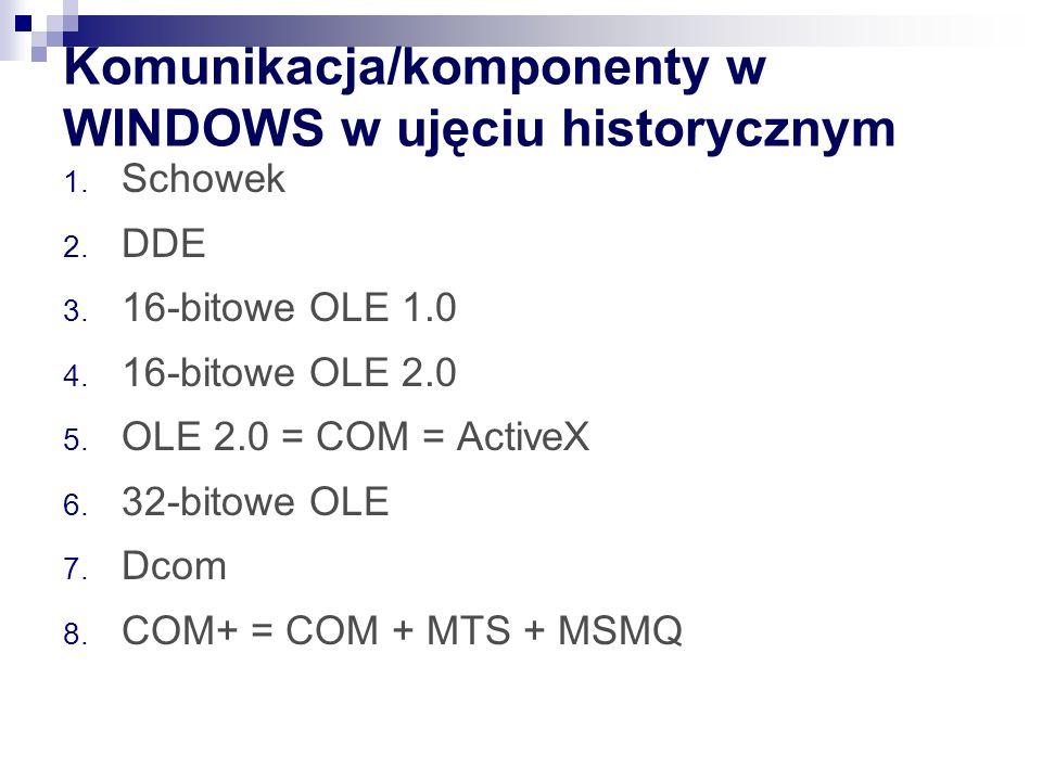 Komunikacja/komponenty w WINDOWS w ujęciu historycznym