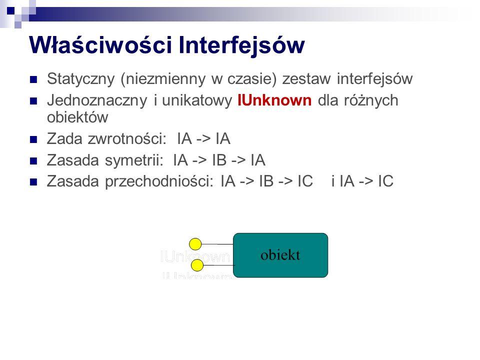 Właściwości Interfejsów