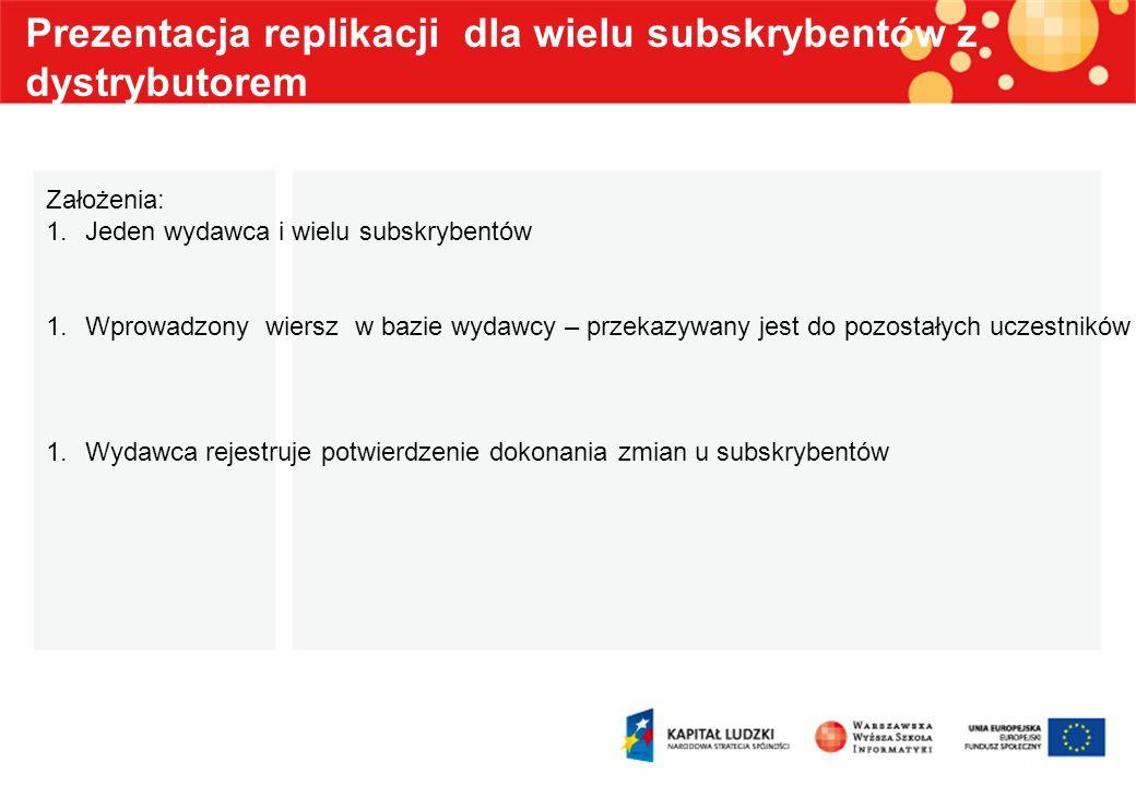 Prezentacja replikacji dla wielu subskrybentów z dystrybutorem