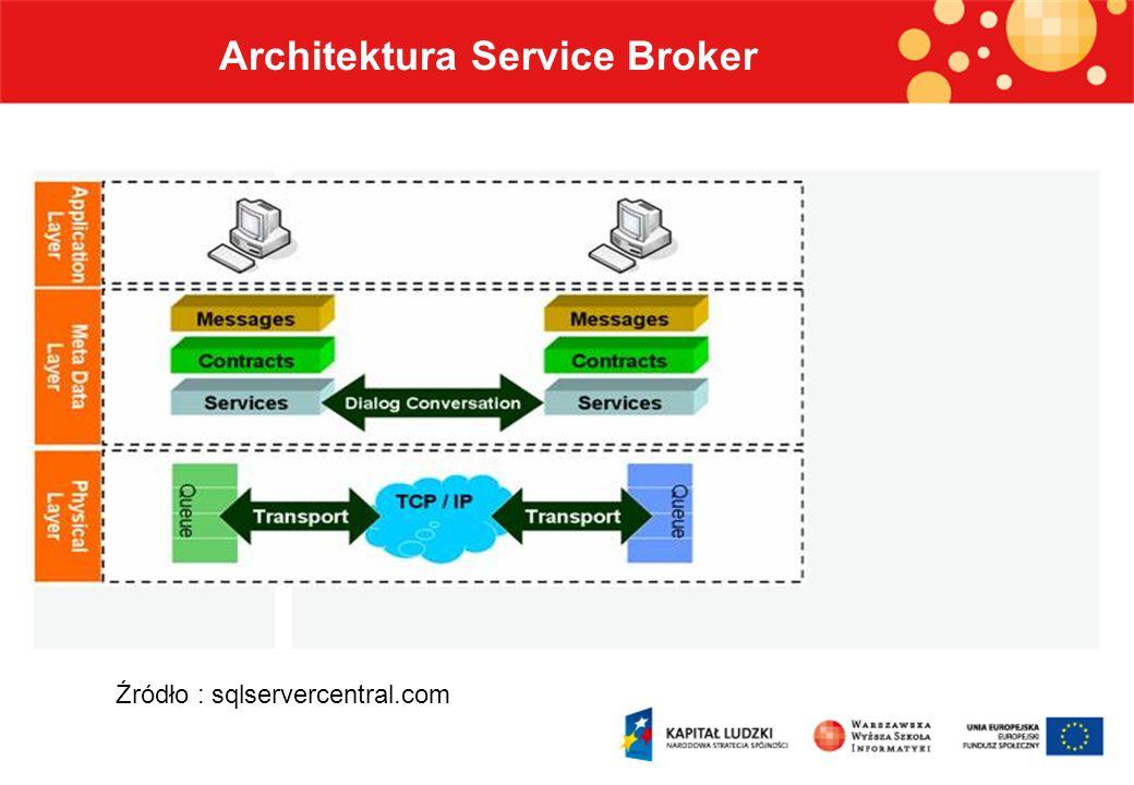 Architektura Service Broker