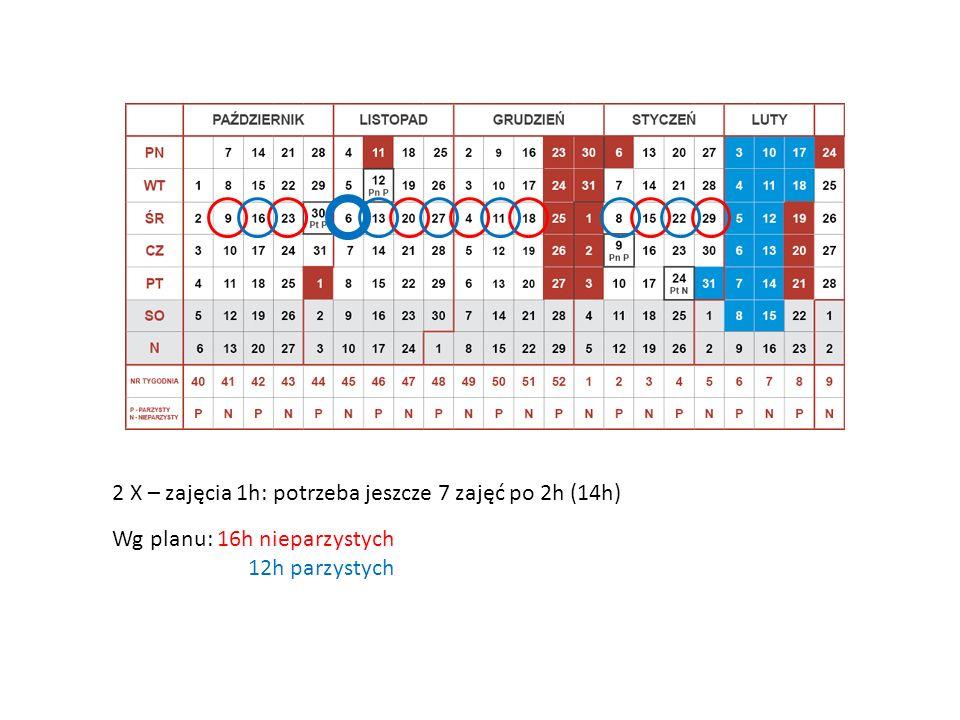2 X – zajęcia 1h: potrzeba jeszcze 7 zajęć po 2h (14h)