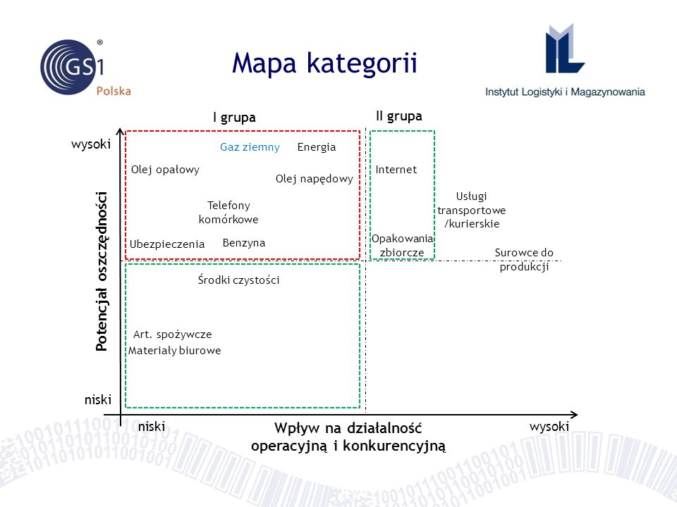 Potencjał oszczędności Wpływ na działalność operacyjną i konkurencyjną