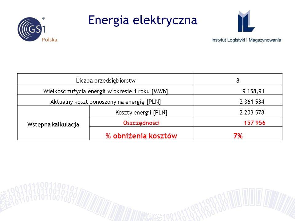 Energia elektryczna % obniżenia kosztów 7% Liczba przedsiębiorstw 8
