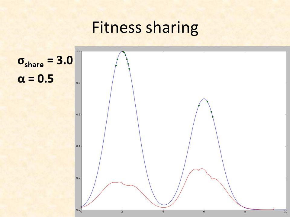 Fitness sharing σshare = 3.0 α = 0.5