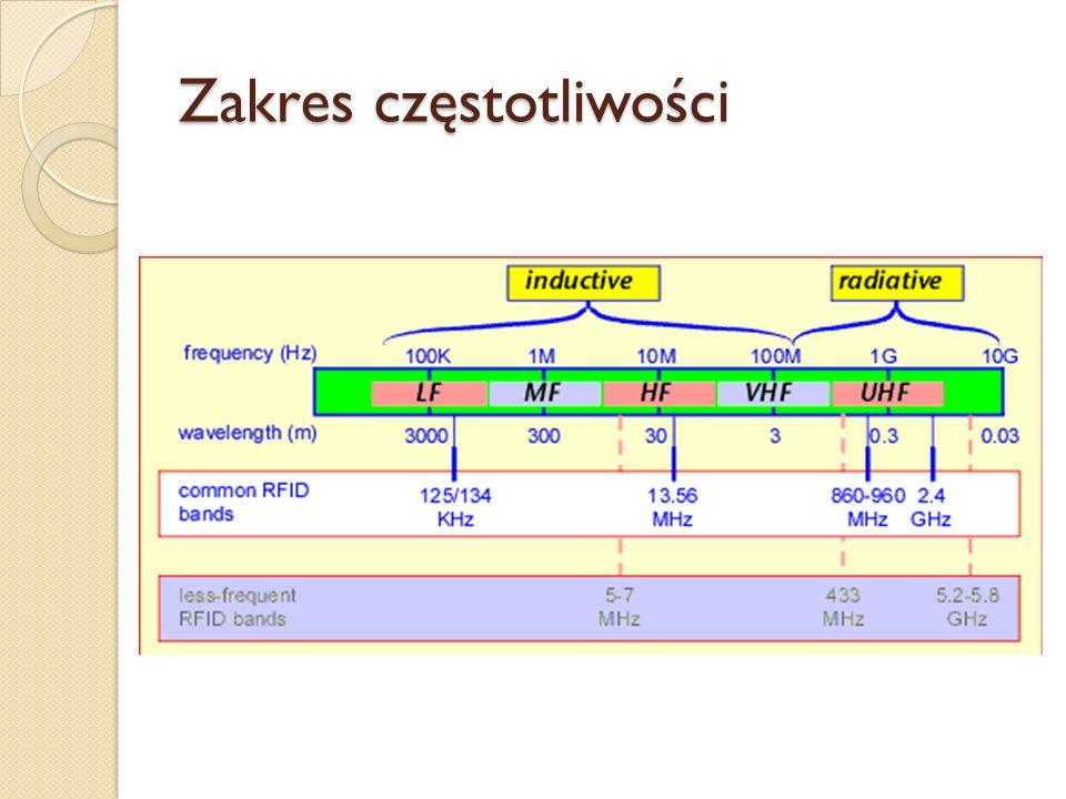 Zakres częstotliwości