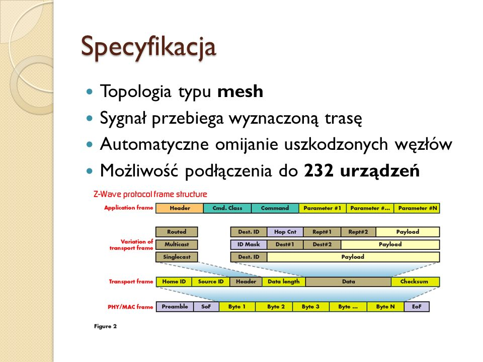 Specyfikacja Topologia typu mesh Sygnał przebiega wyznaczoną trasę