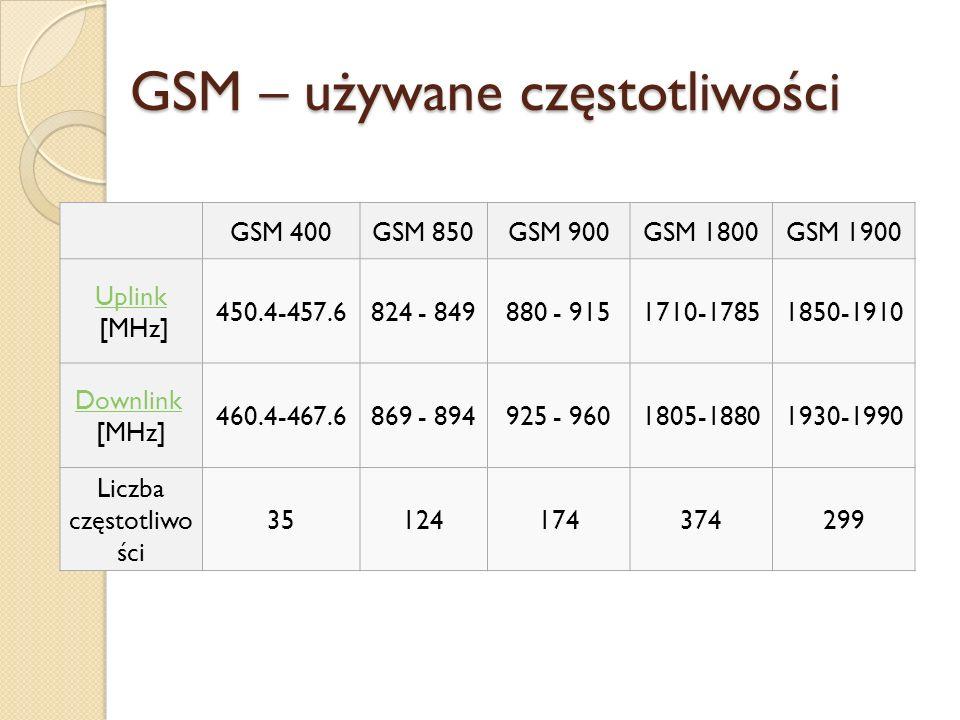 GSM – używane częstotliwości