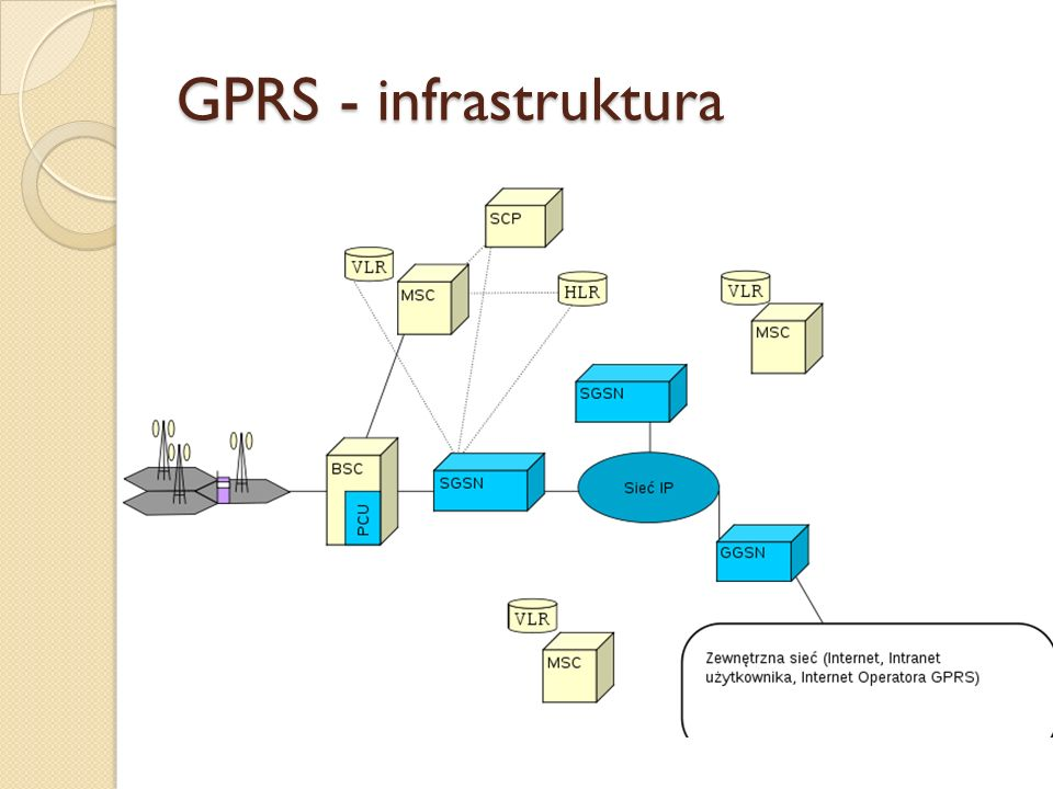 GPRS - infrastruktura