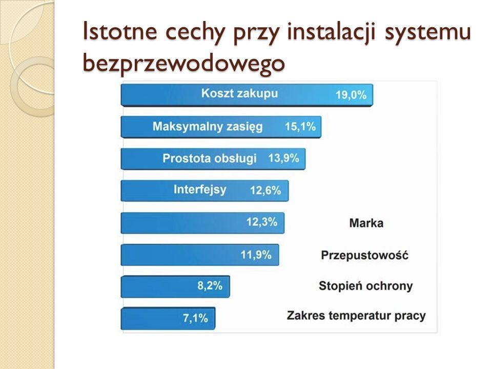 Istotne cechy przy instalacji systemu bezprzewodowego