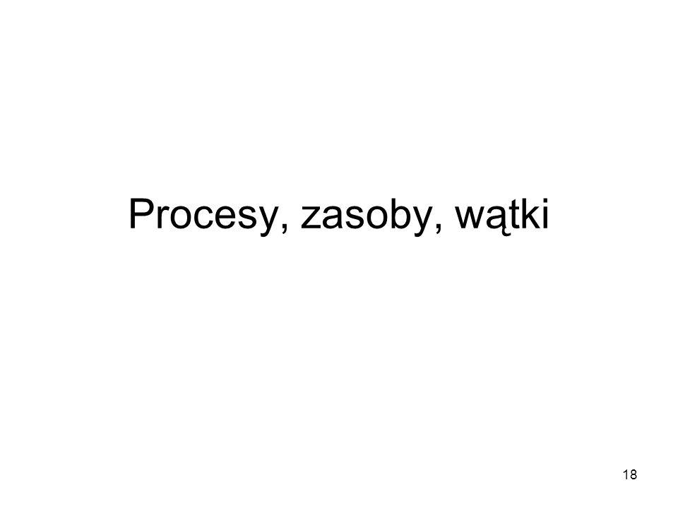 Procesy, zasoby, wątki