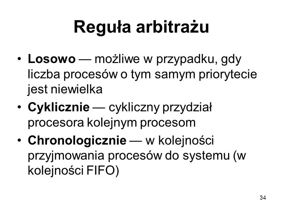 Reguła arbitrażu Losowo — możliwe w przypadku, gdy liczba procesów o tym samym priorytecie jest niewielka.