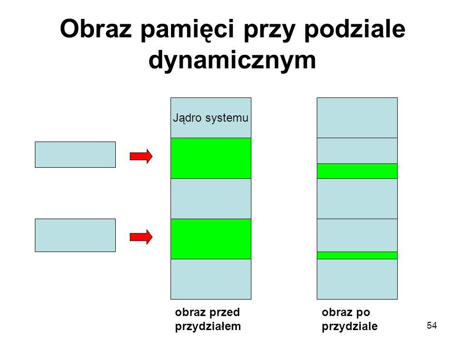 Obraz pamięci przy podziale dynamicznym