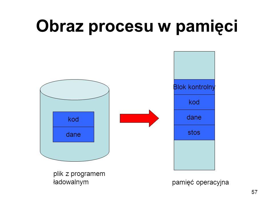 Obraz procesu w pamięci