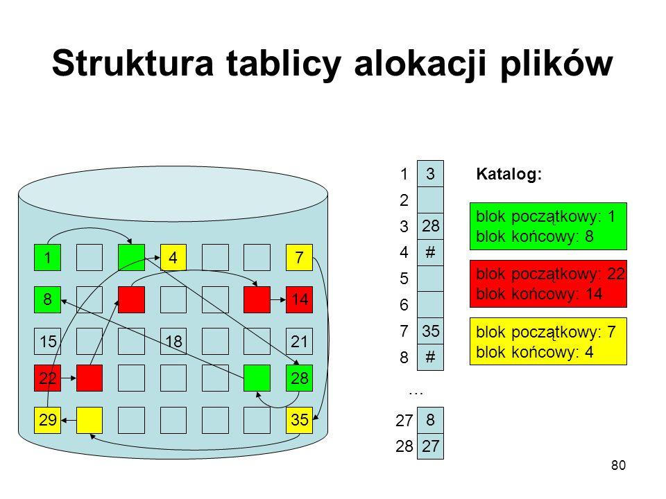 Struktura tablicy alokacji plików
