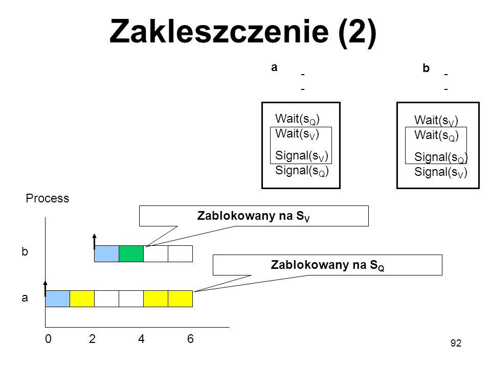 Zakleszczenie (2) a b - - - - Wait(sQ) Wait(sV) Signal(sV) Signal(sQ)