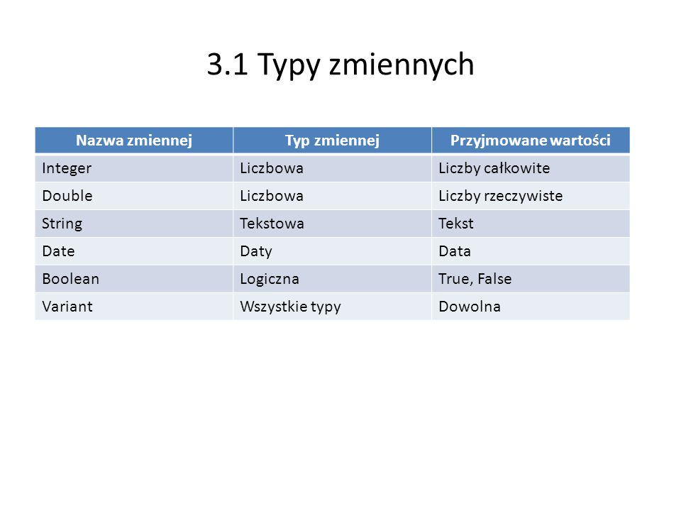 3.1 Typy zmiennych Nazwa zmiennej Typ zmiennej Przyjmowane wartości