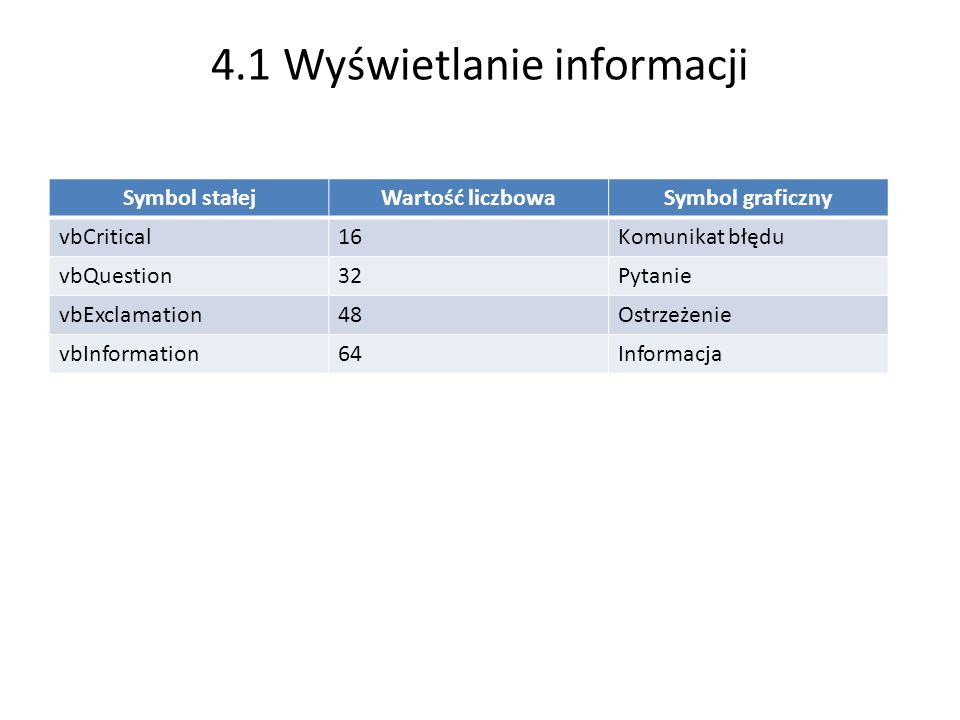 4.1 Wyświetlanie informacji