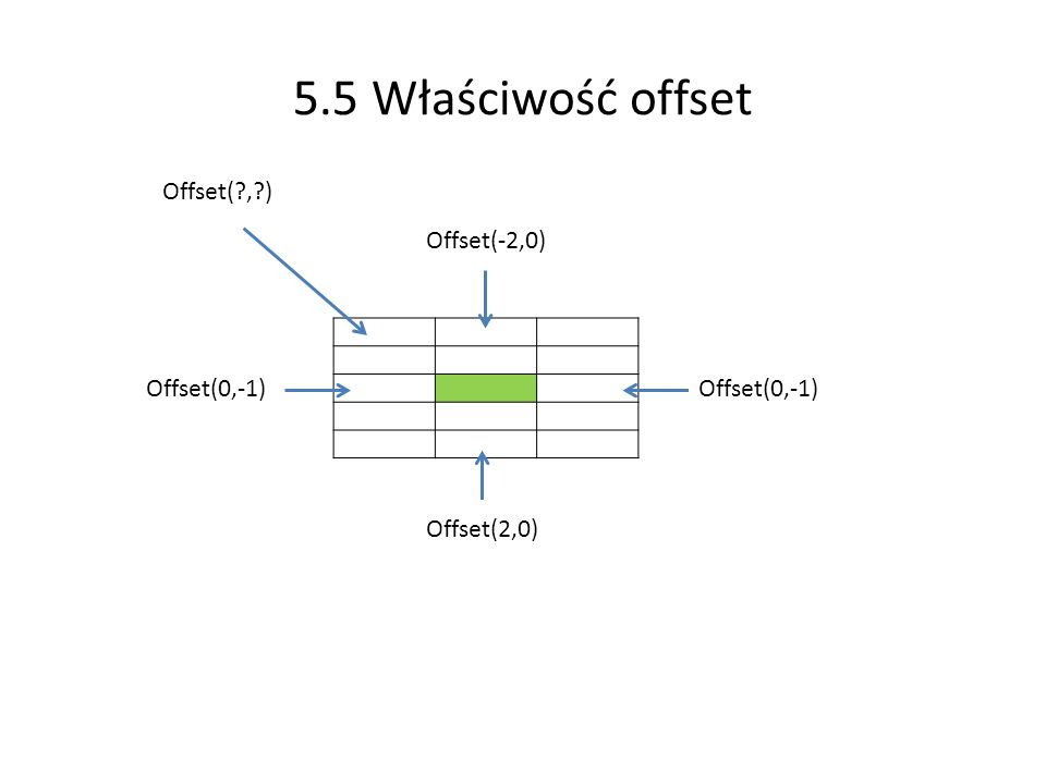 5.5 Właściwość offset Offset( , ) Offset(-2,0) Offset(0,-1)
