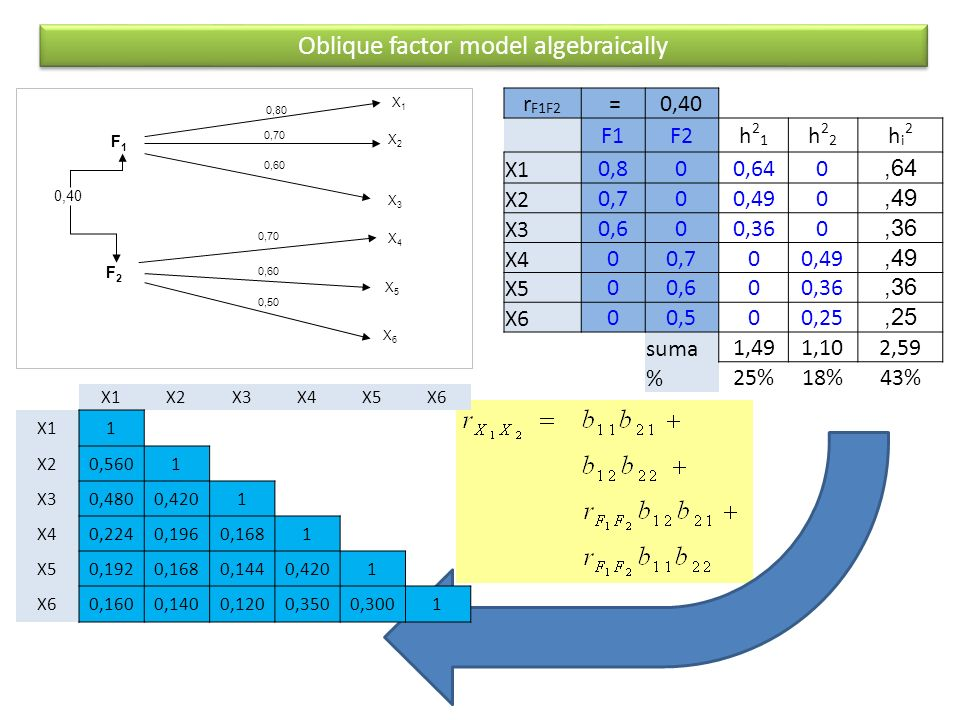 Oblique factor model algebraically