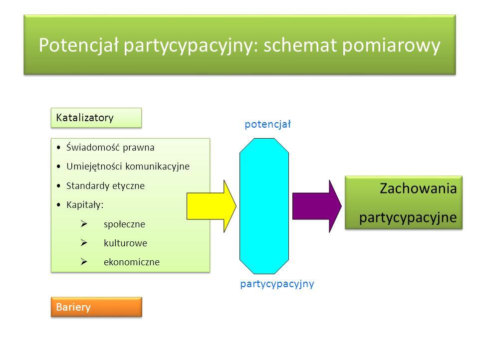 Potencjał partycypacyjny: schemat pomiarowy