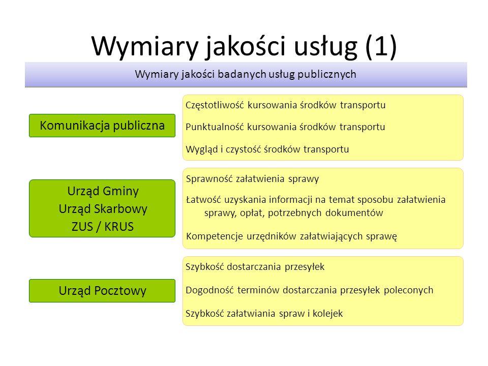 Wymiary jakości usług (1)