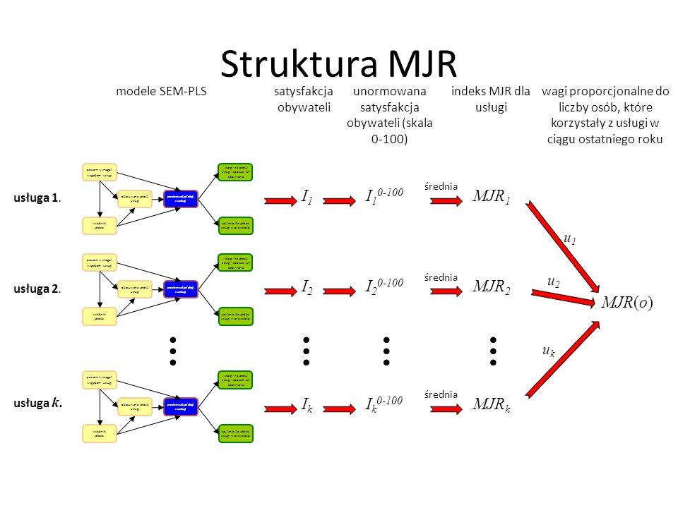 Struktura MJR . . . . I1 I10-100 MJR1 I2 I20-100 MJR2 MJR(o) Ik