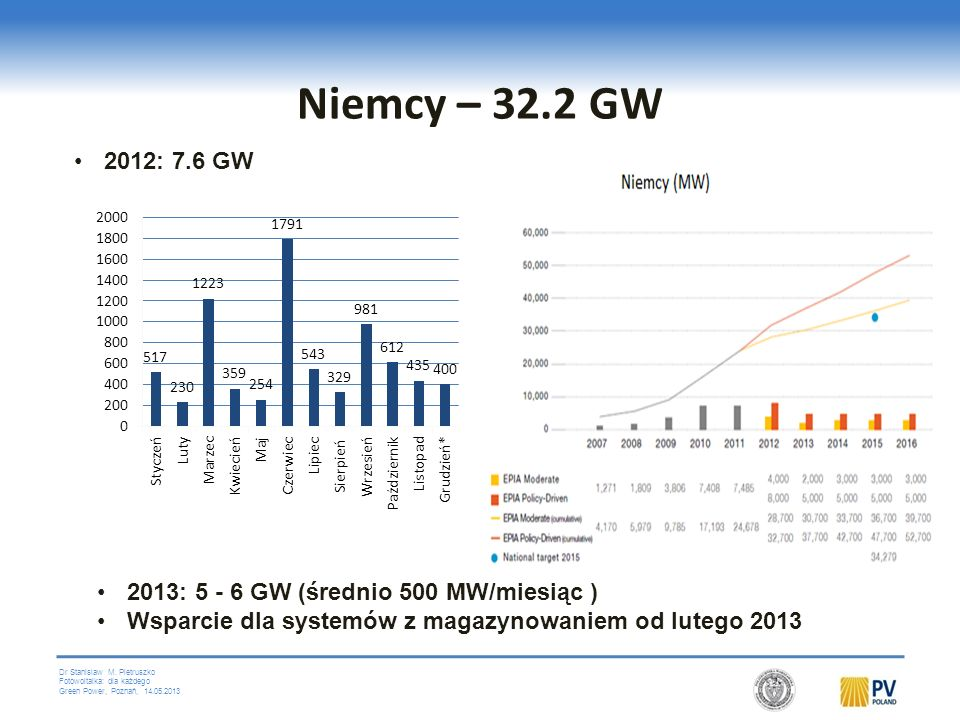 Niemcy – 32.2 GW 2012: 7.6 GW 2013: 5 - 6 GW (średnio 500 MW/miesiąc )