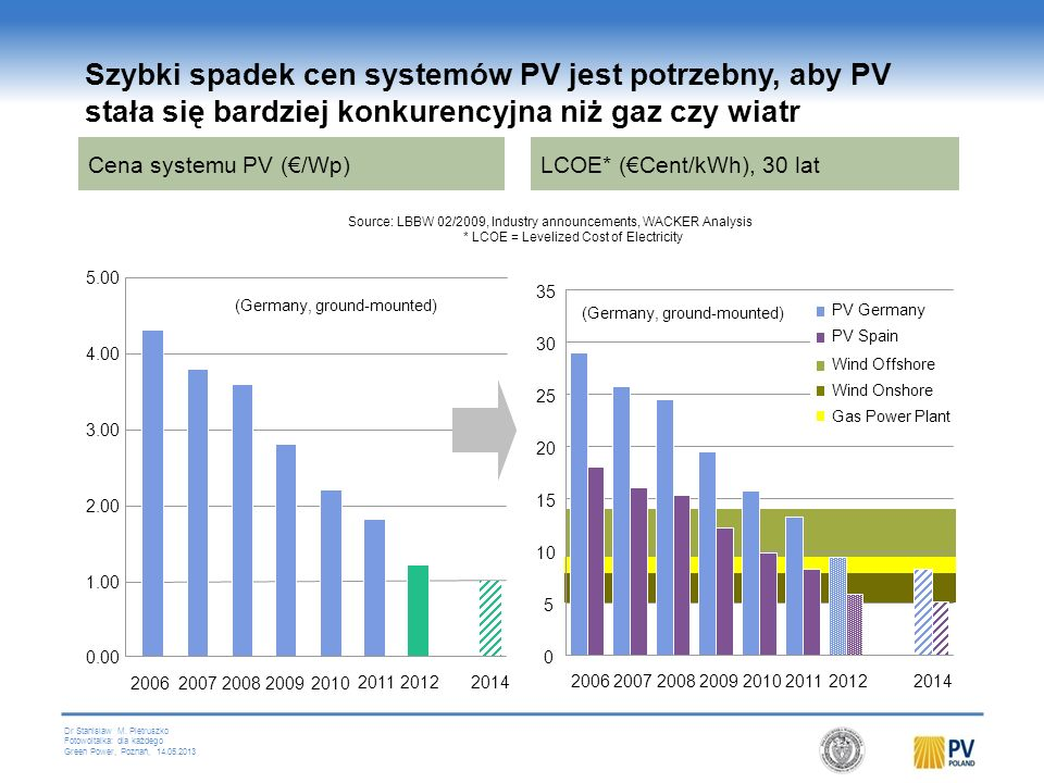 Szybki spadek cen systemów PV jest potrzebny, aby PV stała się bardziej konkurencyjna niż gaz czy wiatr