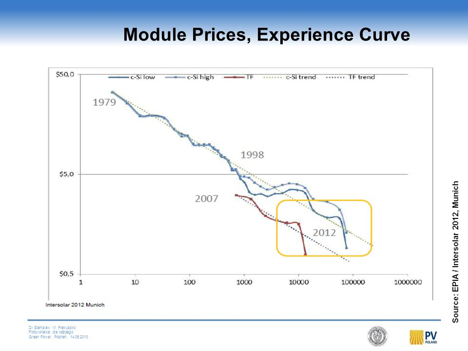 Module Prices, Experience Curve
