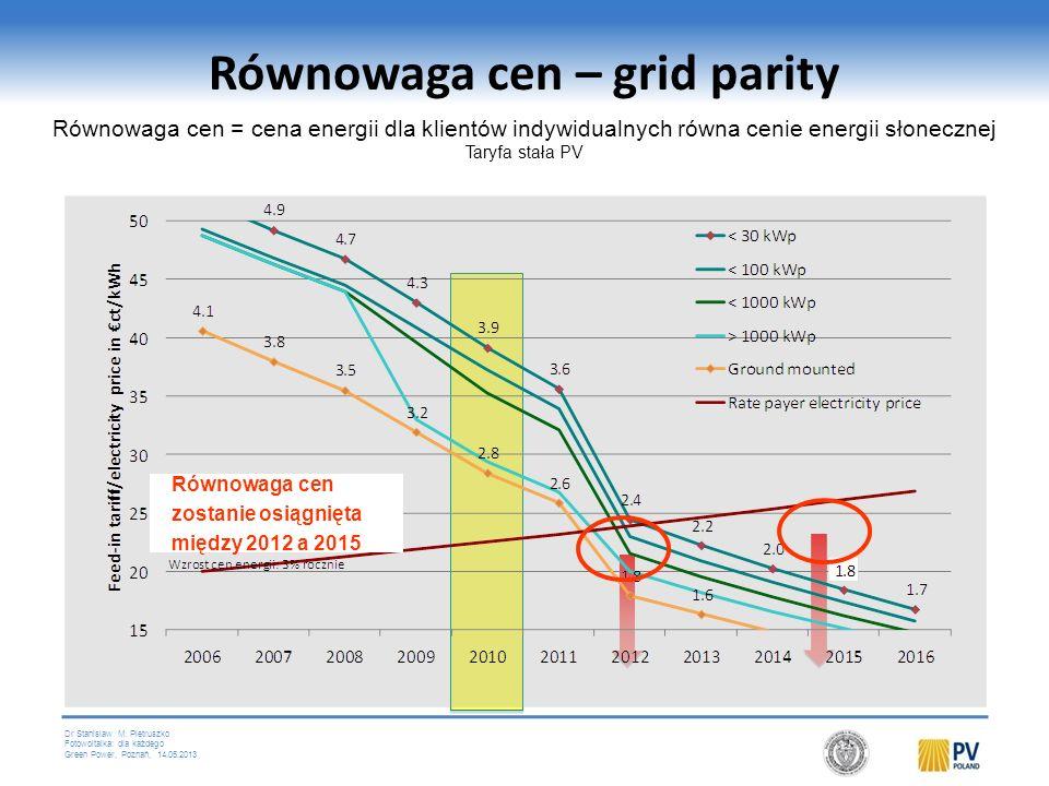 Równowaga cen – grid parity