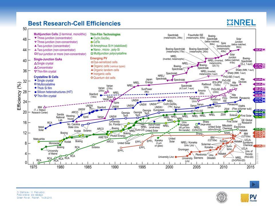 Najwyższe laboratoryjne sprawności ogniw