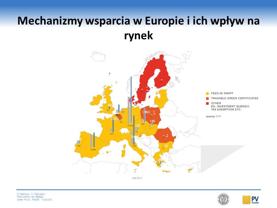 Mechanizmy wsparcia w Europie i ich wpływ na rynek