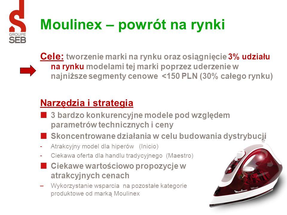 Moulinex – powrót na rynki