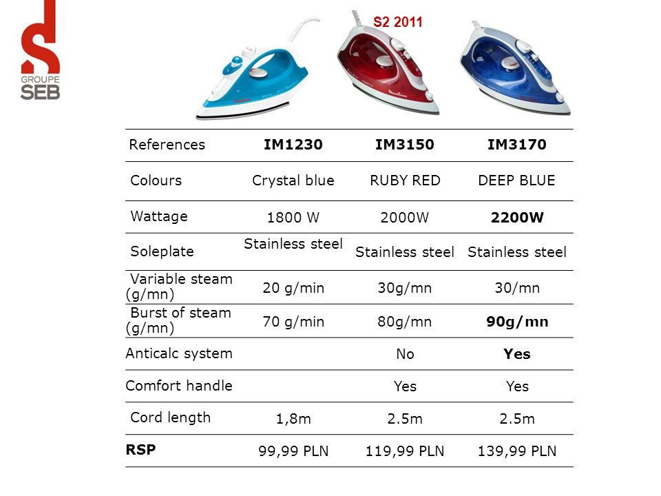 S2 2011References. IM1230. IM3150. IM3170. Colours. Crystal blue. RUBY RED. DEEP BLUE. Wattage. 1800 W.