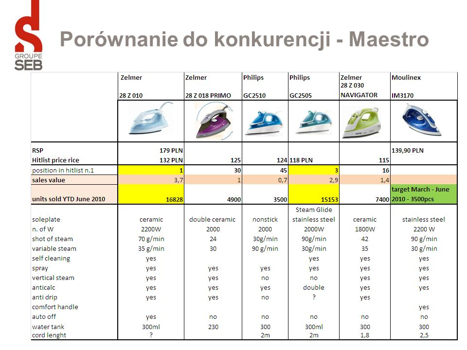 Porównanie do konkurencji - Maestro