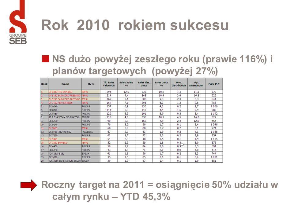 Rok 2010 rokiem sukcesu NS dużo powyżej zeszłego roku (prawie 116%) i planów targetowych (powyżej 27%)