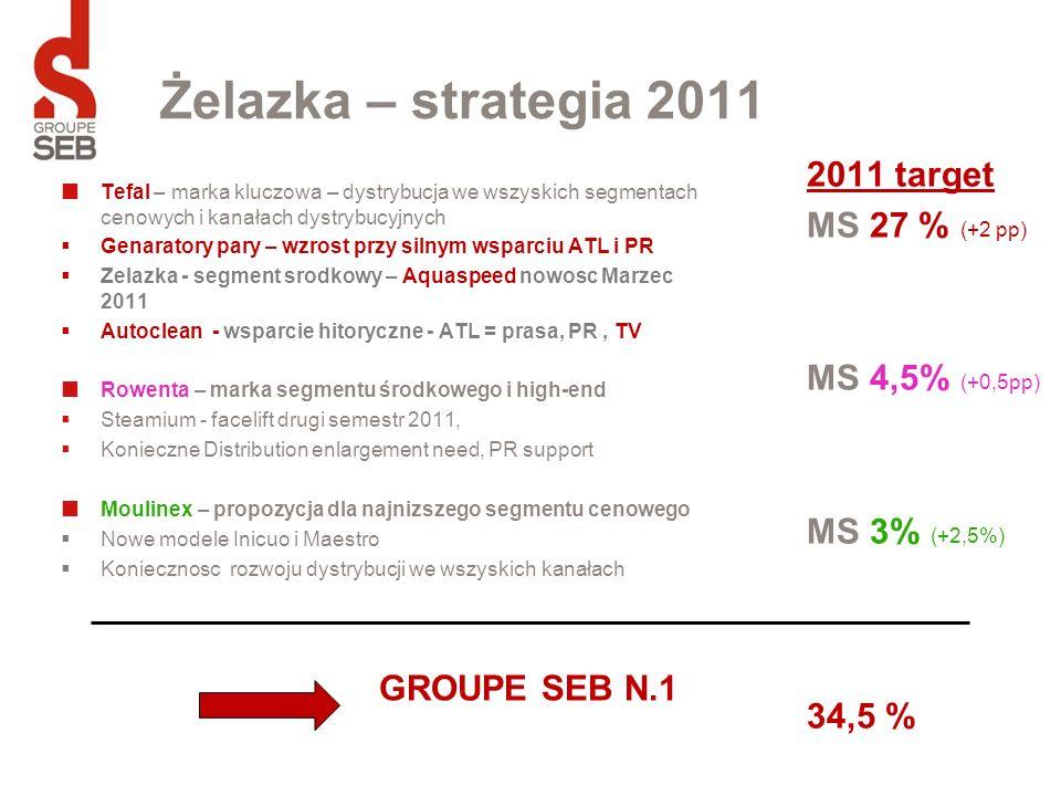 Żelazka – strategia 2011 2011 target MS 27 % (+2 pp) MS 4,5% (+0,5pp) MS 3% (+2,5%) 34,5 %
