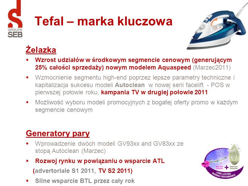 Tefal – marka kluczowa Żelazka Generatory pary