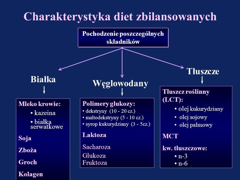 Charakterystyka diet zbilansowanych