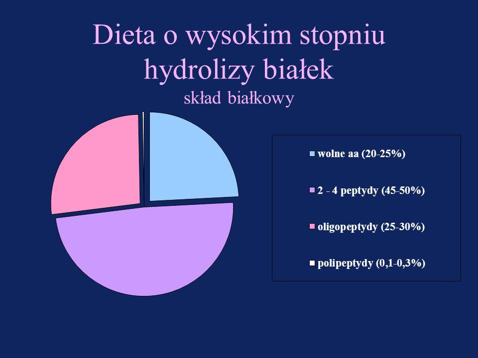 Dieta o wysokim stopniu hydrolizy białek skład białkowy
