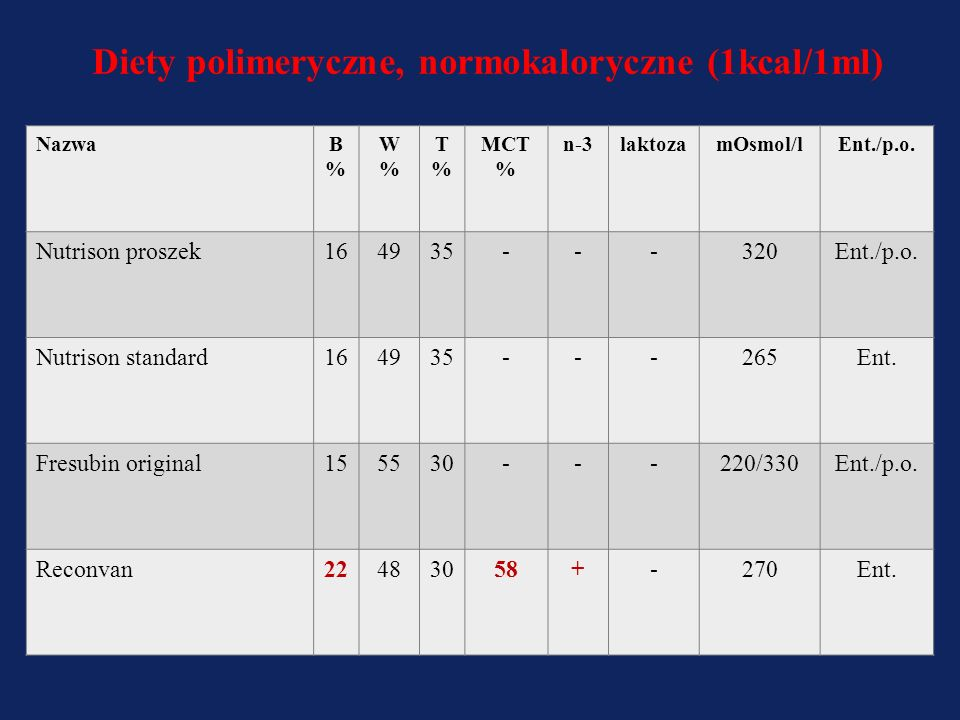 Diety polimeryczne, normokaloryczne (1kcal/1ml)