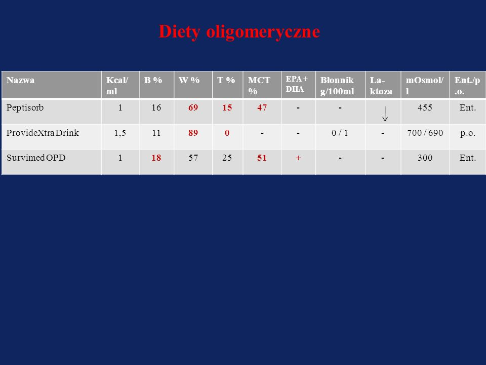 Diety oligomeryczne Nazwa Kcal/ml B % W % T % MCT % Błonnik g/100ml
